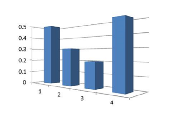 An example of a misleading 3D bar chart
