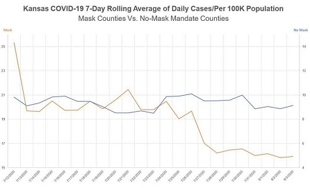 Kansas COVID-19 7-Day Rolling Average of Daily Cases/Per 100K Population