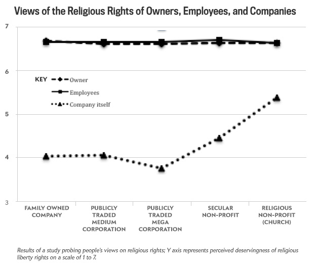 Views of the Religious Rights of Owners, Employees, and Companies